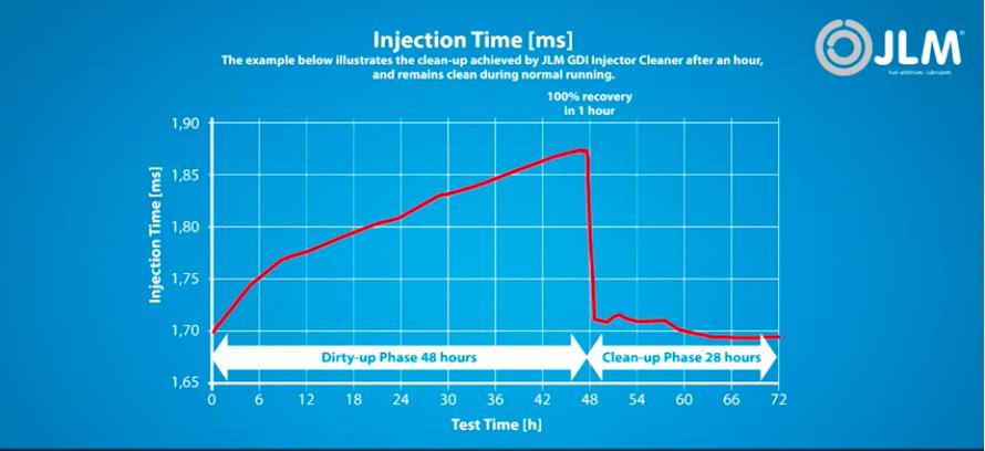 vysledok-laboratornych-testov-JLM-cistenie-benzinoveho-priameho-vstrekovania